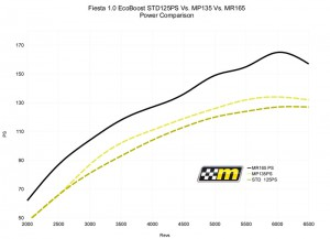 Performance Chart for Fiesta 1.0T EcoBoost