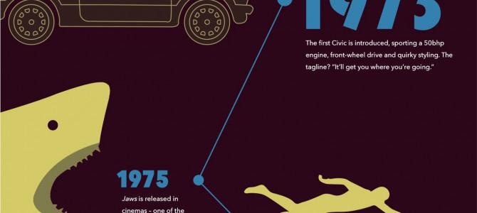 43 Years of the Honda Civic