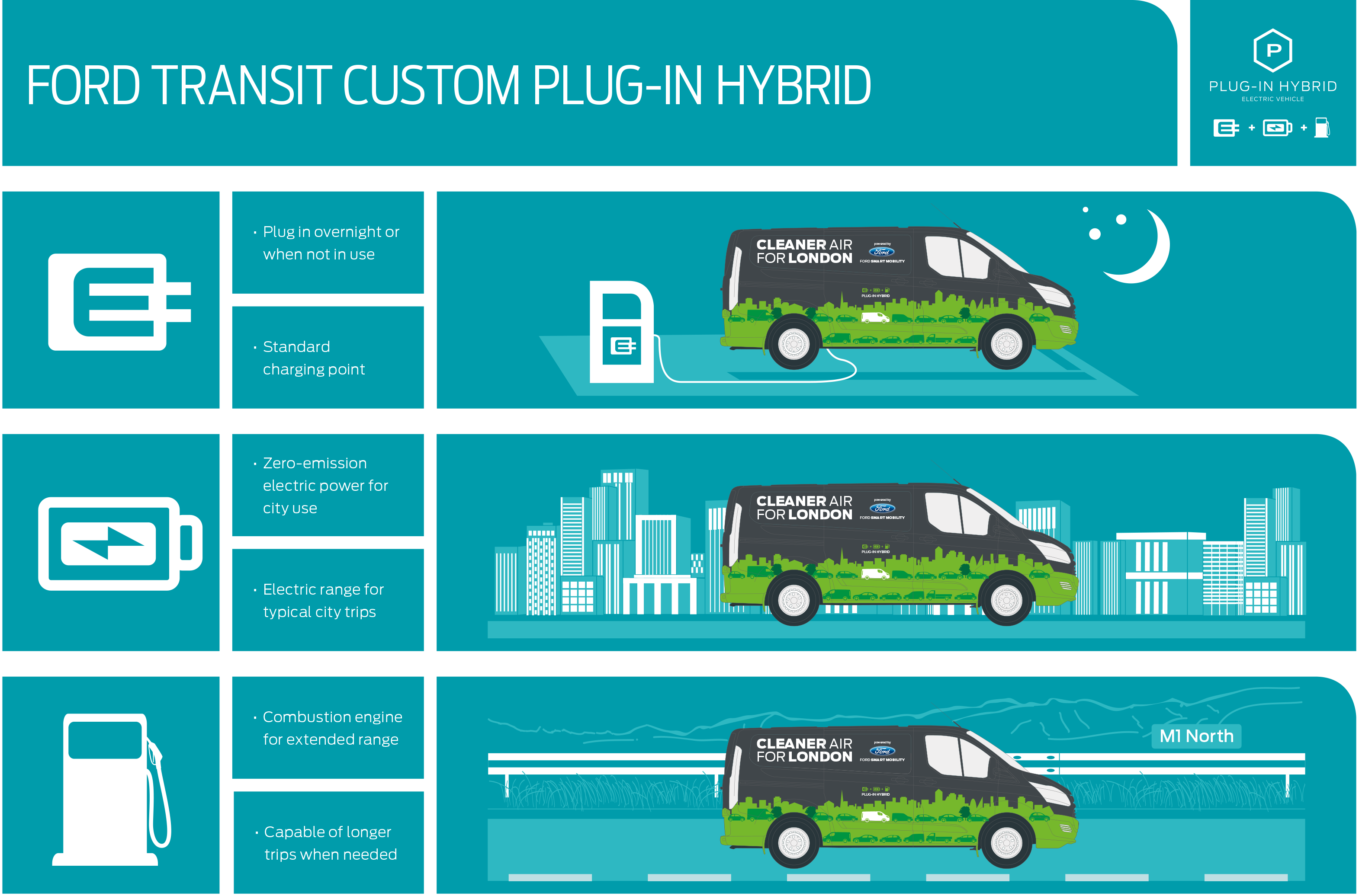 ford trials transit custom plug in hybrid motorparks blog
